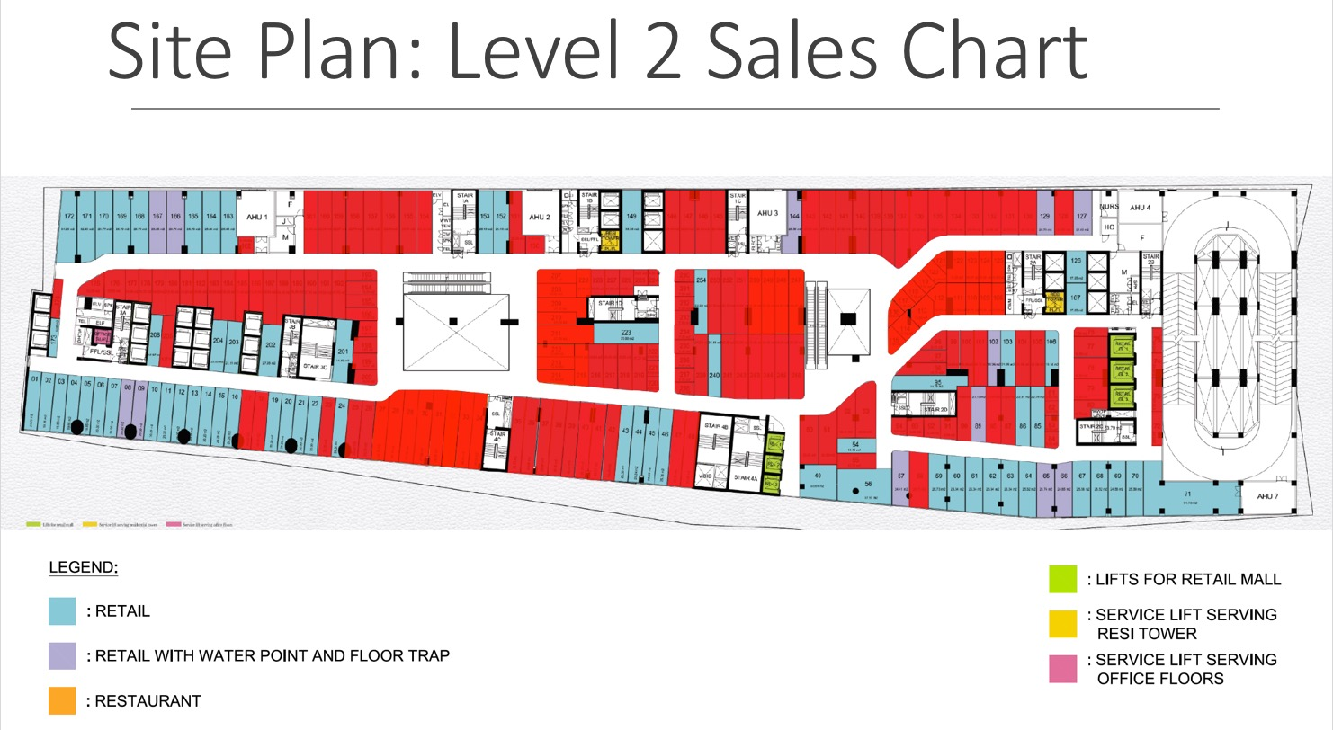 The Peak retails sales chart Level 2